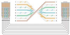 رایگان دوره نتورک پلاس Network آشنایی با کابل های STP، UTP، کراس اور، Straight   و Rollover بخش 33 9 0